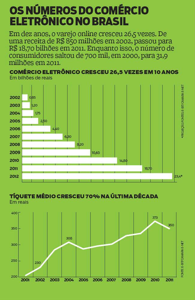 Crescimento do comércio Online